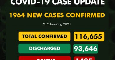 COVID-19 Update For January 21 2021 In Nigeria